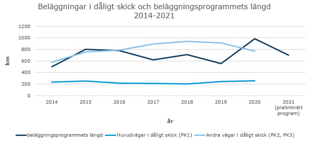 Bild Andelen beläggningar i dåligt skick och beläggningsprogrammets längd på landsvägarna inom området för NTM-centralen i Nyland.